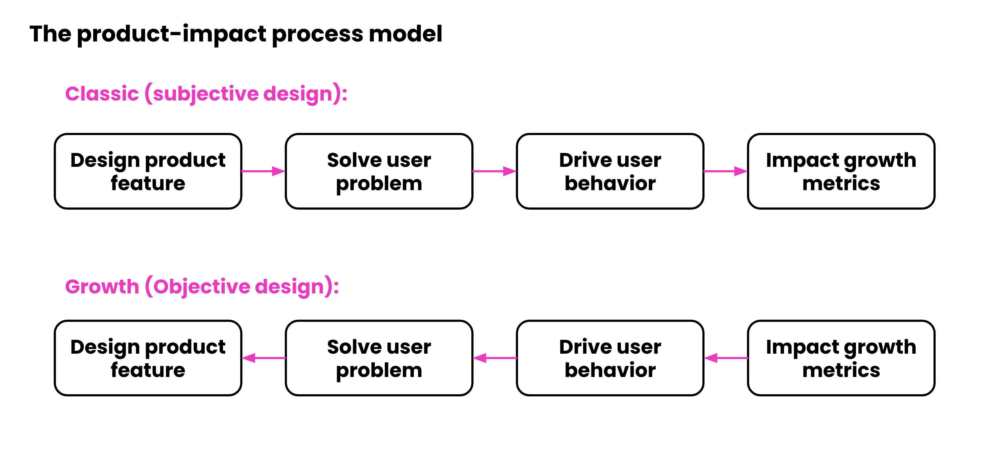 """What is """"Growth Design""""?"""